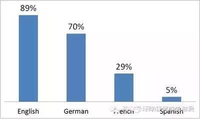 【why】欧洲国家中,荷兰人的英语普及率仅次于