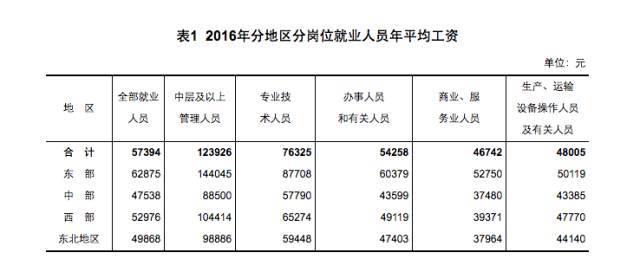 中国人均工资_中国人均寿命变化图