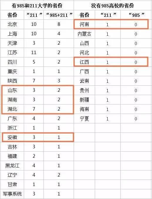 名校更少  江西共有 98所高校,其中 本科院校42所 虽在中部六省中排名
