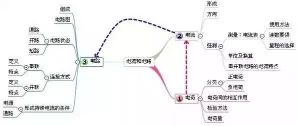 初中物理:所有章节思维导图! 全面系统,考前必看!