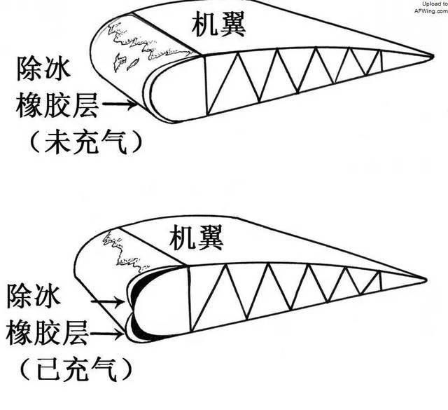 安装在机翼前缘的气动橡胶除冰套的工作原理示意图