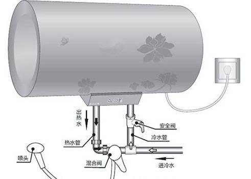 在预留的位置插入燃气热水器专用的螺纹管,预留的空洞要稍微大一点图片