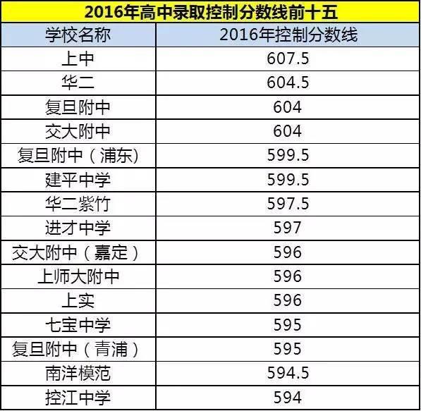 2017年复旦交大评价综合公布高中录取,松江某青铜器美术人数图片