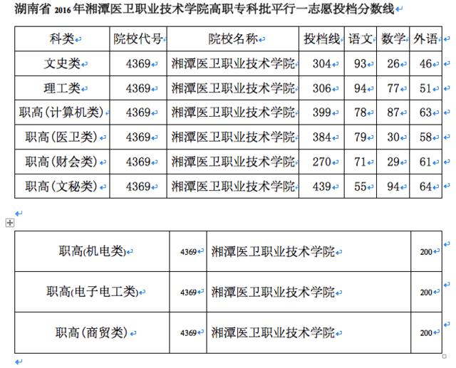 2017年湘潭卫校分数线是多少,初中毕业能上卫校吗
