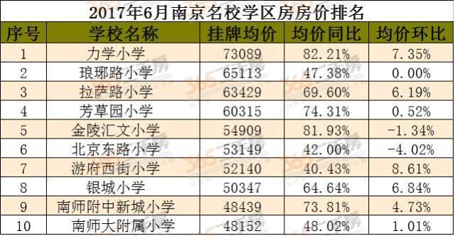 江北3所小学排名!2017南京小学最新上榜!这海上小学对口传奇图片