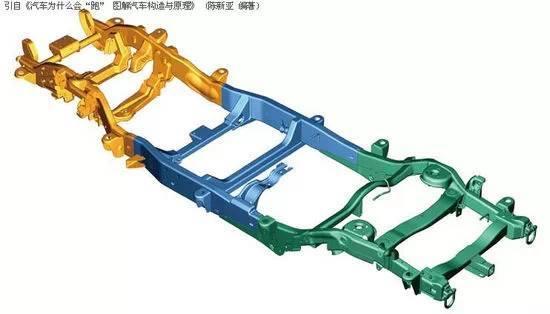 梯形车架在车辆中的位置 空间构架式(ASF) 空间构架式(ASF,Audi Space Frame)是奥迪研发的利用以铝为主要材料,结合其它材料构建车身的轻量化技术。也被称为Audi Space Frame(ASF)。这种技术阻止了随着功能性不断提高导致车身重量不断上升的趋势。
