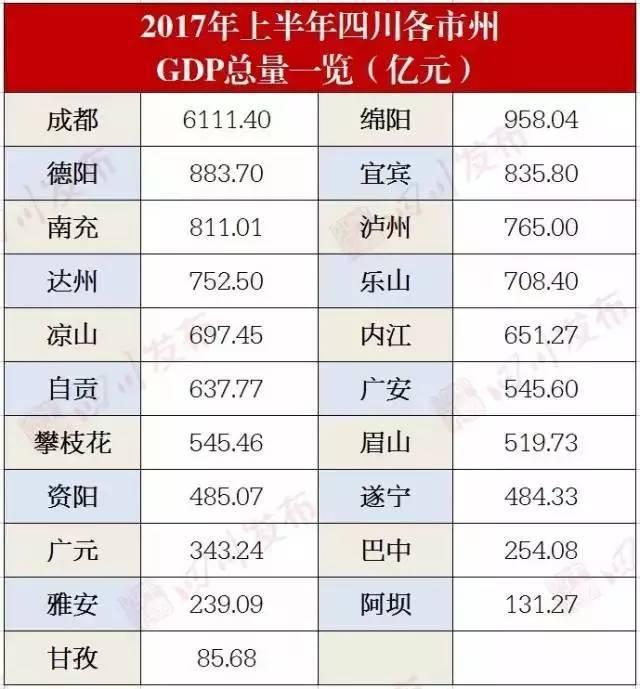 四川城市gdp排名