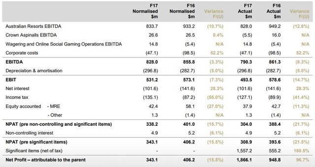 财报 皇冠Crown利润大幅下滑超20%VIP业务遭受重创