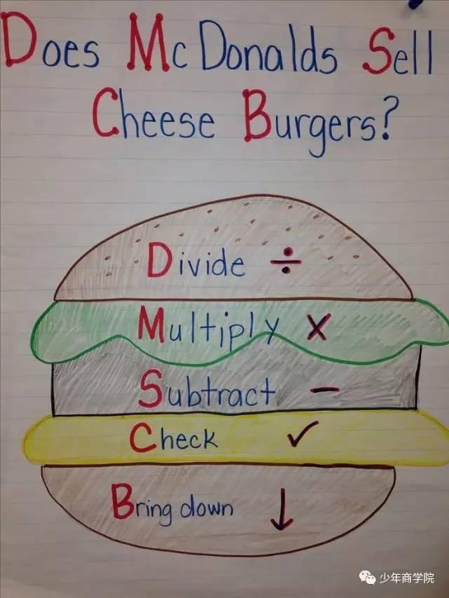 通过这么多例子,我们再来总结一下巧用锚图学数学的方法图片