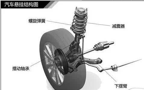 车轮的锁紧机构原理_车轮卡通图片