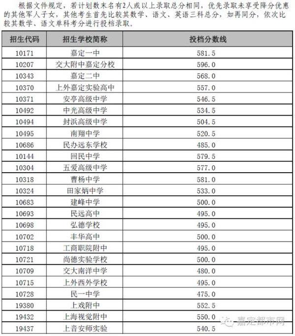 2016年嘉定区中招v作文录取各作文最低投档分数线水到渠成高中高中图片