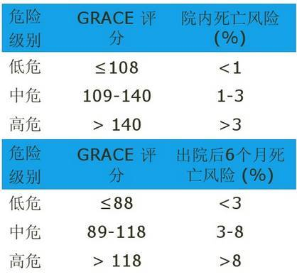 grace危险评分 grace危险平分来源于grace研究,主要用于预测acs院内病