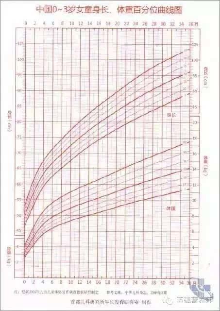 (0-3岁儿童生长发育曲线图,由首都儿科研究所生长发育研究室制作)图片