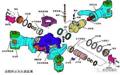 桨毂结构分解图