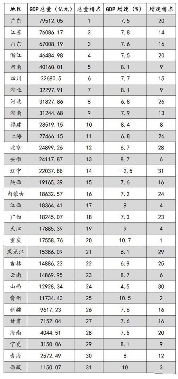 全国省份gdp排名_全国辣度各省份排名图