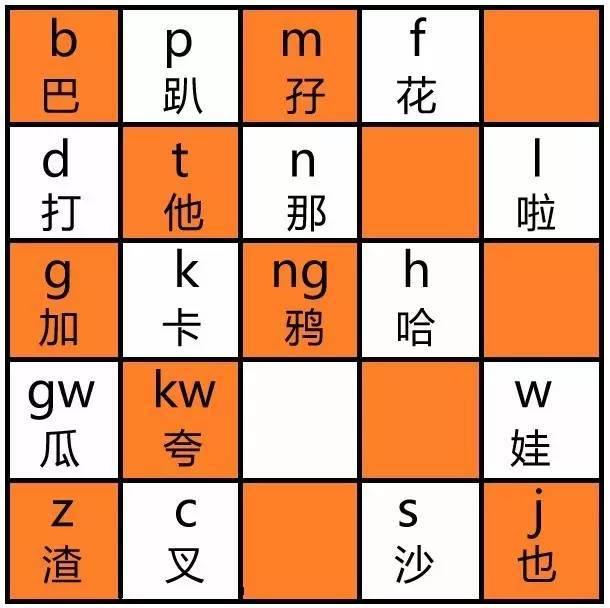 粤拼(jyutping)粤语拼音