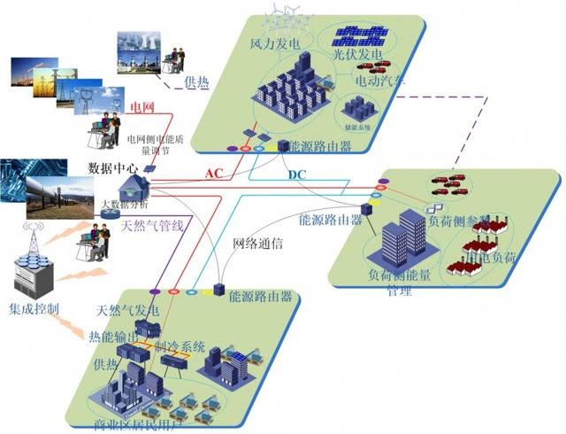 【电力新视界】中国电科院盛万兴等:能量路由器—构建能源互联网的图片