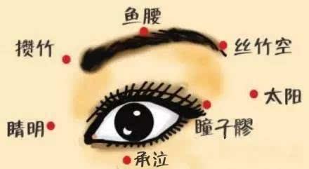 美女美穴人体摄影_脸上四个美美穴,简直强大到秒杀各种化妆品!
