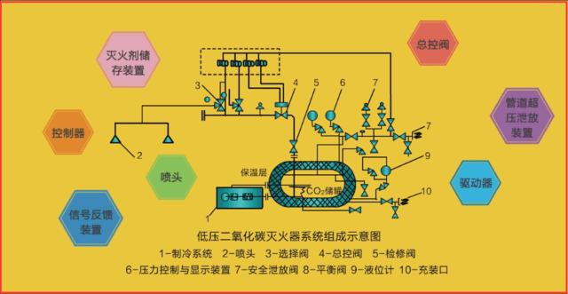 惰性气体灭火系统由灭火剂瓶组驱动气体瓶组(可选),单向阀选择阀图片