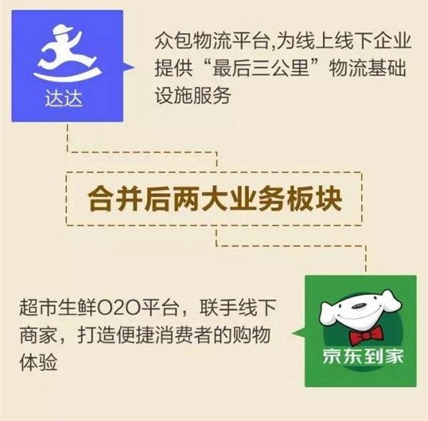 被收购的落地配公司包括湖南创一,山东海红,河北建华,陕西飞远,北京小