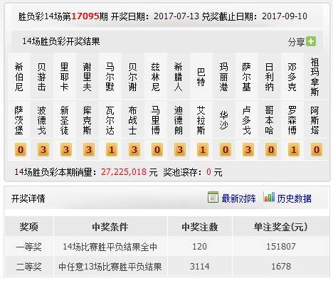 【胜负彩14场】足彩第095期,096期开奖结果