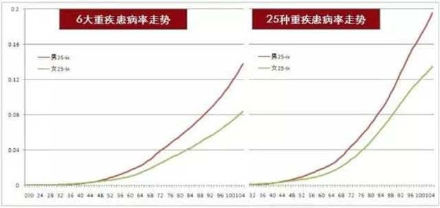 重疾险应该保多久?重疾年龄概率图看完,你就有答案了 搜狐