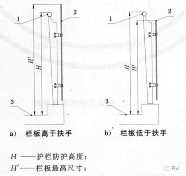 扶手高度_侧装式护栏扶手下部为高度不大于450mm的平台,扶手内侧平台宽度大于