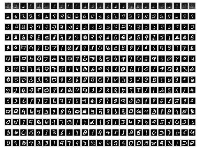 我们可以看出仅仅经过了少部分的迭代就已经生成非常清晰的手写数字图片