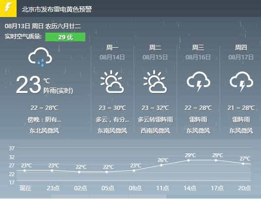 下雨天,北京人最喜欢去的11个地方!你去过几个?图片