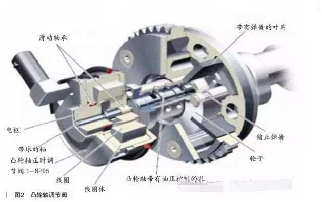 阀采用液压叶片式调节器原理,使用发动机机油泵所提供的机油压力来图片
