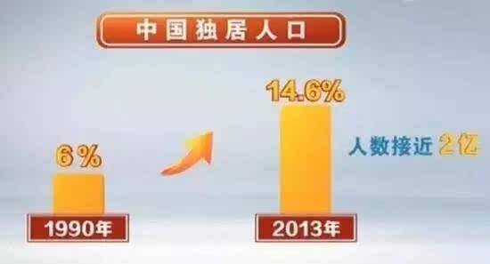 中国单身成年人口_2013年全国单身人口