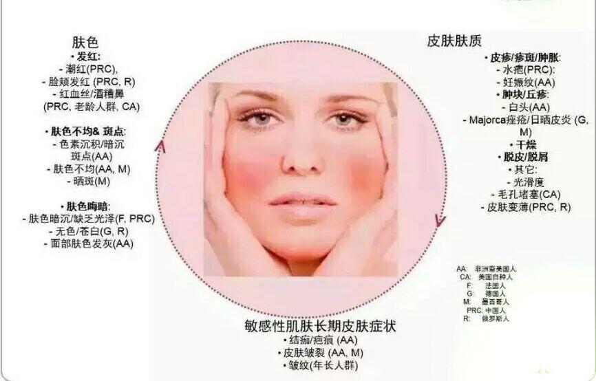 正确护理敏感性皮肤,避免皮肤过敏