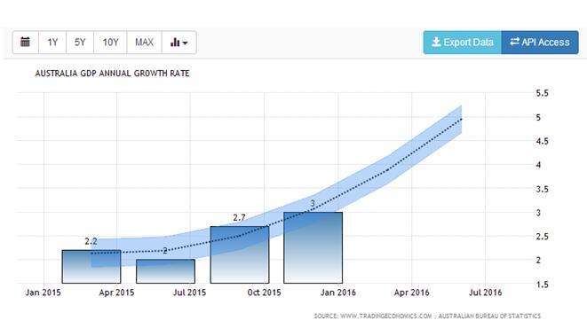 澳gdp_环亚策略 产量回升压迫,油价小幅回落调整