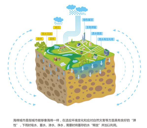 我市积极申请国家海绵城市试点   对于雨水而言,直接进入地下管网相当于硬着陆,而采用渗、滞、蓄、净、用、排等方式来接收雨水,可谓软着陆,这也是海绵城市所独有的。目前,西安正在积极申请国家海绵城市试点。   快排模式易造成城市内涝   海绵城市是新一代城市雨洪管理概念,西安市政设计研究院副院长王社平说,海绵城市就是比喻城市像海绵一样,遇到有降雨时能够就地或者就近吸收、存蓄、渗透、净化雨水,补充地下水、调节水循环;在干旱缺水时有条件将蓄存的水释放出来,并加以利用,从而让水在城市