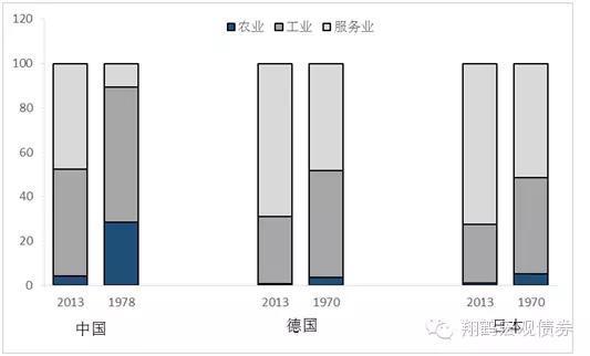 日本已完成产业结构转型
