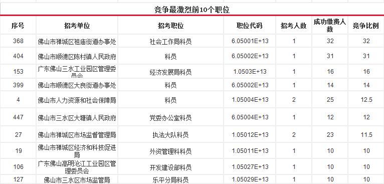 2016广东公务员佛山职位报名人数分析(3月19