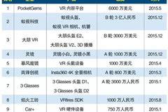 《2016中国VR行业预测研究报告》(全文)
