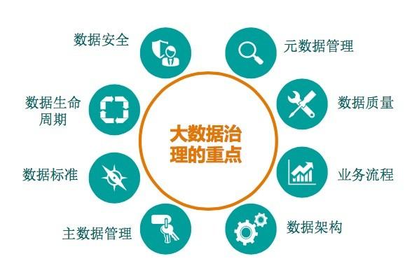 2016中国数博会:大数据时代数据资产管理-五星模型