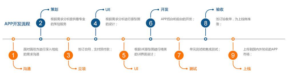 惠州智诚580公司定制开发APP流程