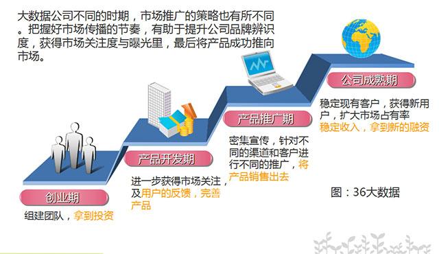e6d2566d0e56476caa67cd038c92d09c - 新创大数据公司如何快速获得市场关注和客户