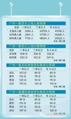 预计今年高考广州万人上一本,有没有你 附完整版一模试题加答案