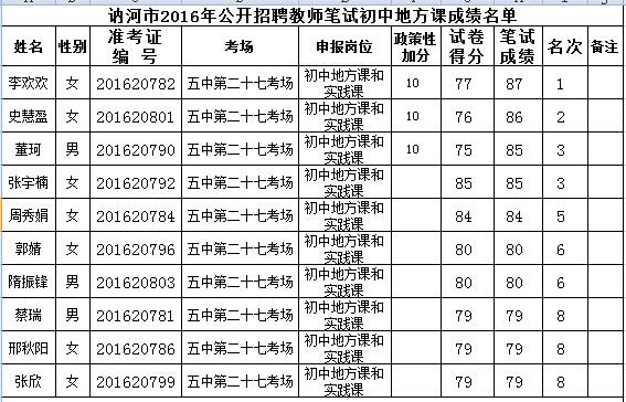 2016齐齐哈尔讷河教师招聘初中笔试成绩