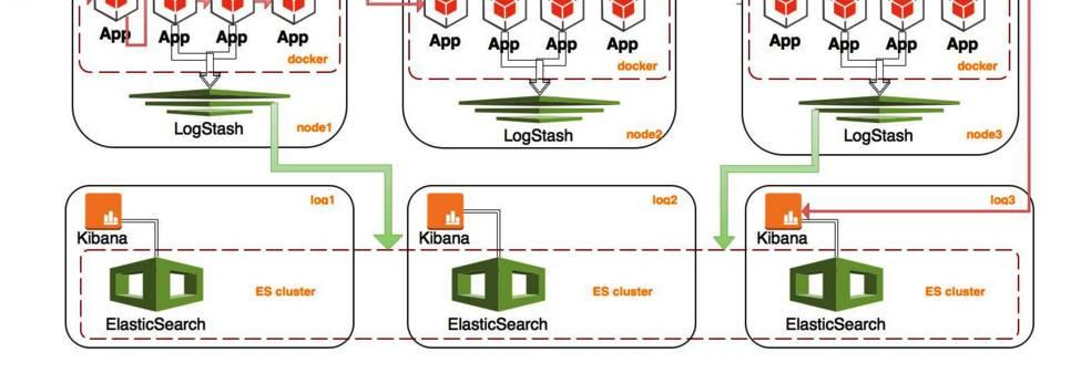 回顾 JAVA 发展轨迹,看 Docker 与 Mesos - 微信