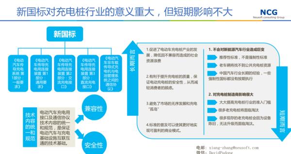 未来充电桩产业结构如何?国企和民企命运如何?
