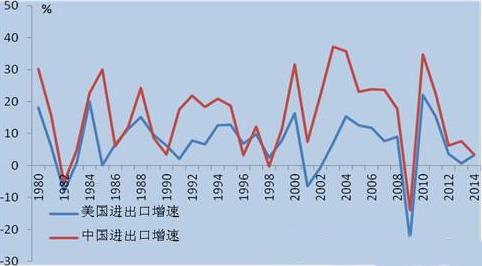 中国出口贸易产品结构
