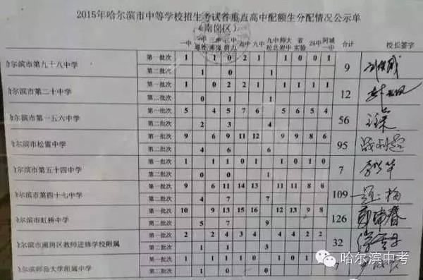 哈尔滨2015年中考老师生工资+各区省市配额高寿光高中政策重点图片