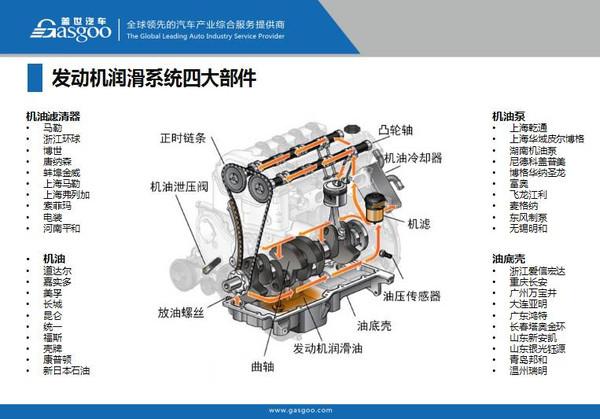 发动机润滑系统产业链全景图