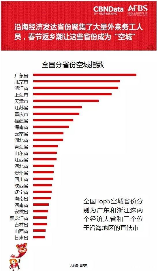 春节各地人口流动情况_中国各地汉族人口比例