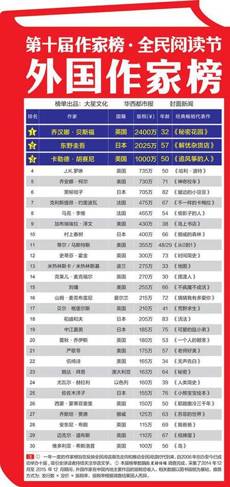 外国畅销小说排行榜_2020年度中国小说排行榜揭晓河北作家胡学文、刘建东、知白上榜