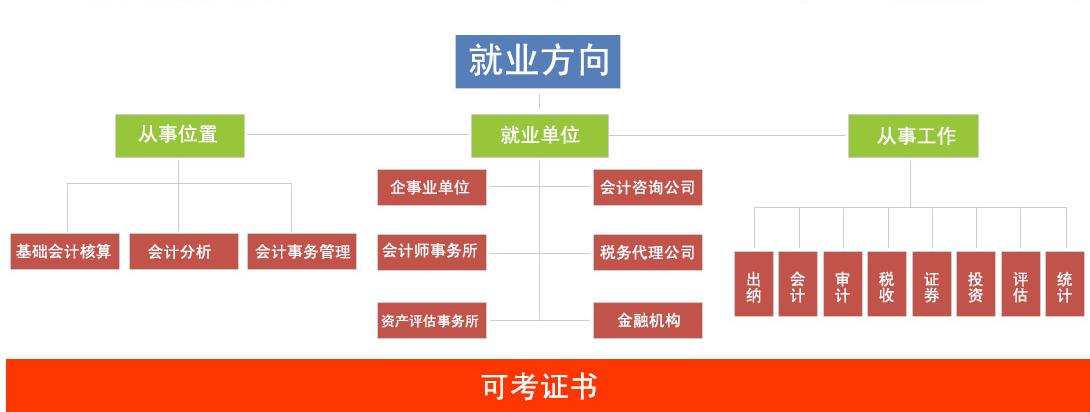 四川五月花专修学院财务会计专业市场前景分析